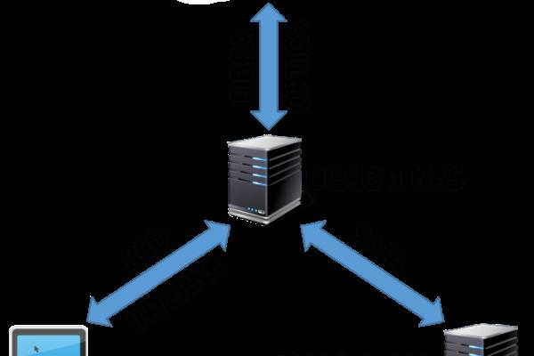 Configuración de copias de seguridad